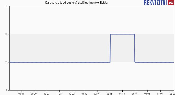 Darbuotojų (apdraustųjų) skaičius įmonėje Eglyta