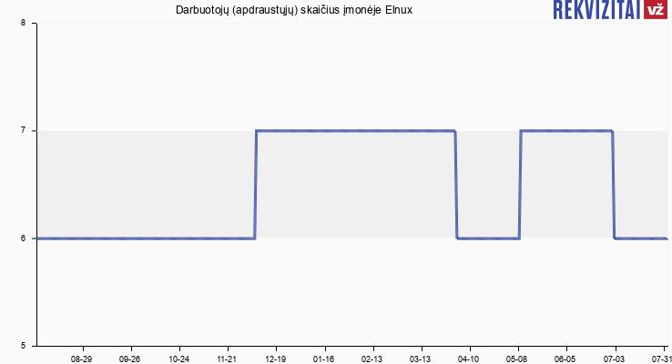 Darbuotojų (apdraustųjų) skaičius įmonėje Elnux