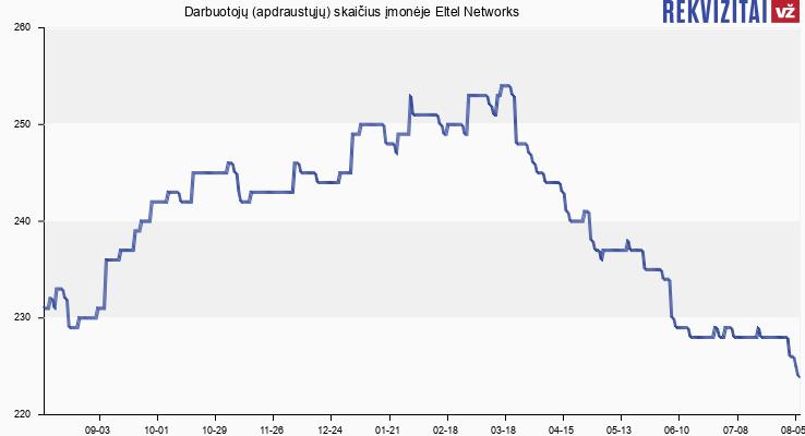 Darbuotojų (apdraustųjų) skaičius įmonėje Eltel Networks