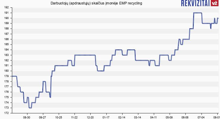 Darbuotojų (apdraustųjų) skaičius įmonėje EMP recycling
