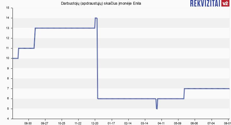 Darbuotojų (apdraustųjų) skaičius įmonėje Enila