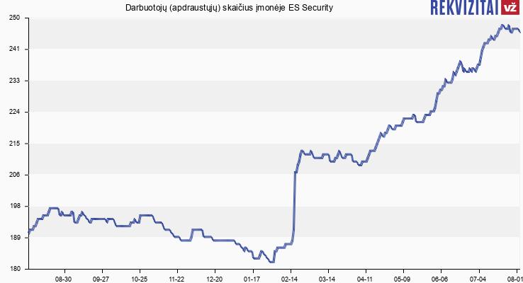 """Darbuotojų (apdraustųjų) skaičius įmonėje Saugos tarnyba """"ES Security"""""""
