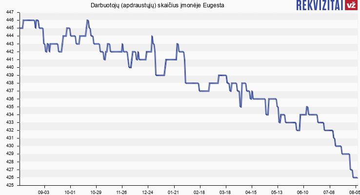 Darbuotojų (apdraustųjų) skaičius įmonėje Eugesta