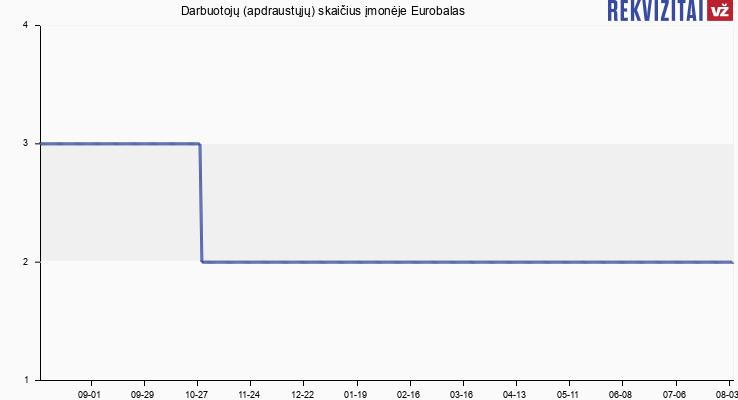 Darbuotojų (apdraustųjų) skaičius įmonėje Eurobalas