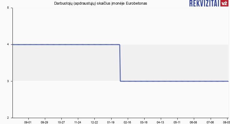 Darbuotojų (apdraustųjų) skaičius įmonėje Eurobetonas