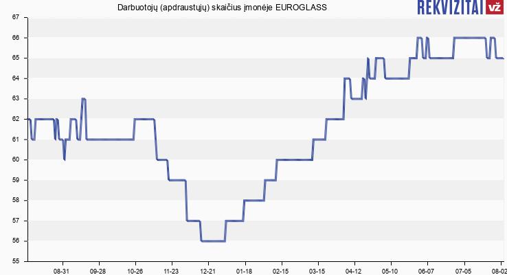 Darbuotojų (apdraustųjų) skaičius įmonėje EUROGLASS