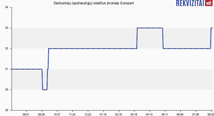 Darbuotojų (apdraustųjų) skaičius įmonėje Europart