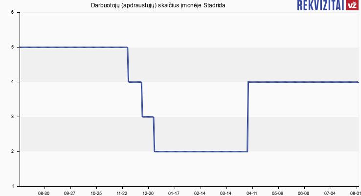 Darbuotojų (apdraustųjų) skaičius įmonėje Stadrida