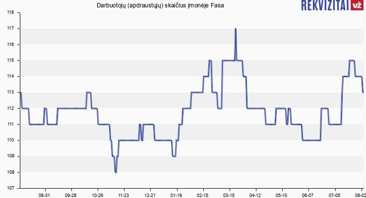 Darbuotojų (apdraustųjų) skaičius įmonėje Fasa