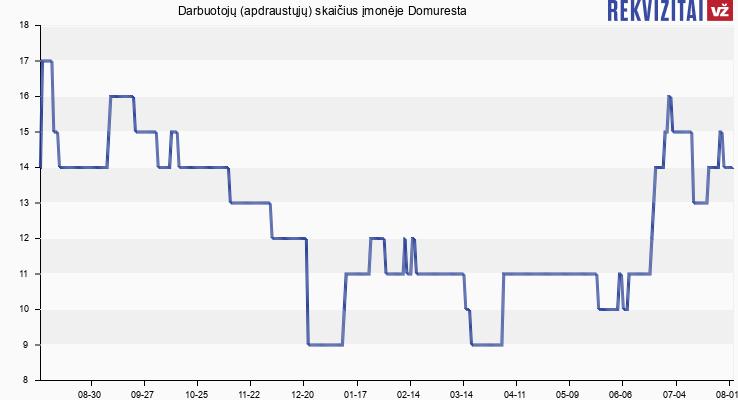 Darbuotojų (apdraustųjų) skaičius įmonėje Domuresta