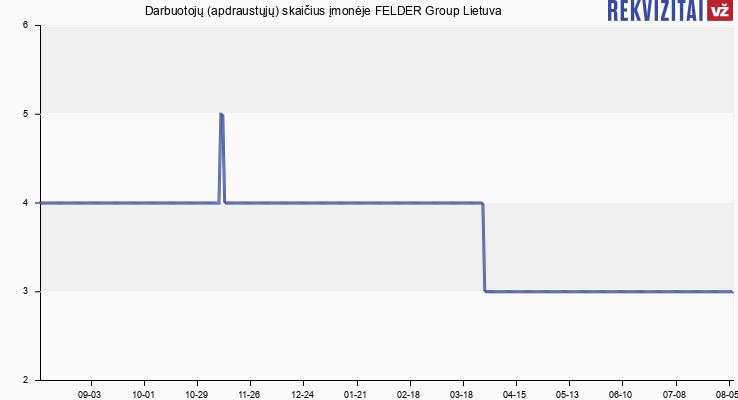Darbuotojų (apdraustųjų) skaičius įmonėje FELDER Group Lietuva