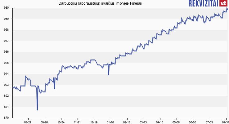 Darbuotojų (apdraustųjų) skaičius įmonėje Finėjas