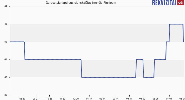 Darbuotojų (apdraustųjų) skaičius įmonėje Finnfoam