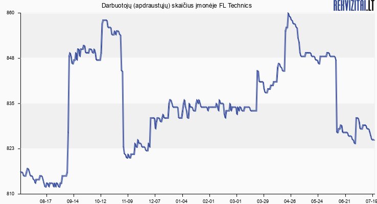 Darbuotojų (apdraustųjų) skaičius įmonėje FL Technics
