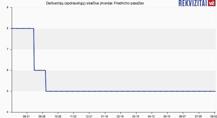 Darbuotojų (apdraustųjų) skaičius įmonėje Friedricho pasažas