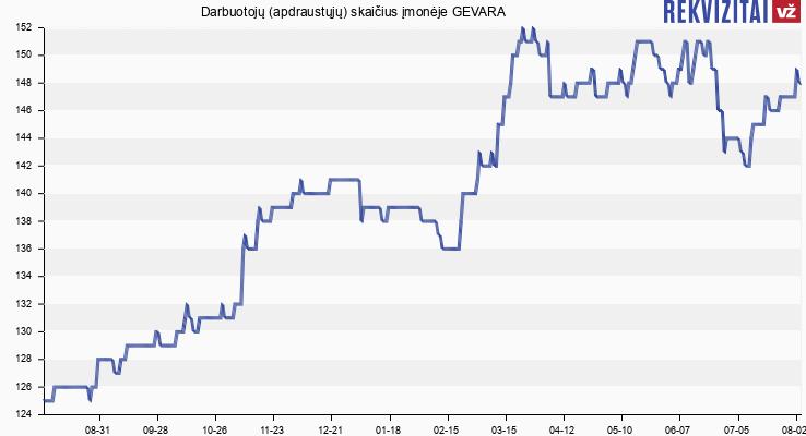 Darbuotojų (apdraustųjų) skaičius įmonėje GEVARA