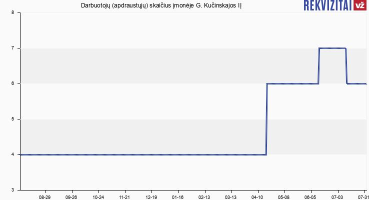 Darbuotojų (apdraustųjų) skaičius įmonėje G. Kučinskajos IĮ
