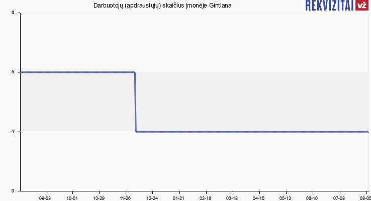 Darbuotojų (apdraustųjų) skaičius įmonėje Gintlana