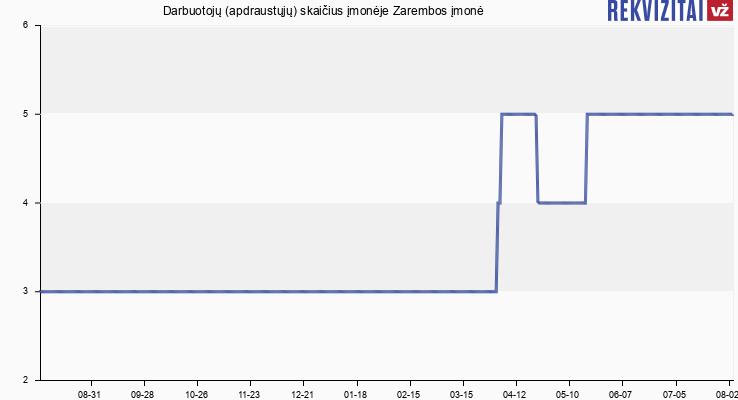 Darbuotojų (apdraustųjų) skaičius įmonėje Zarembos įmonė