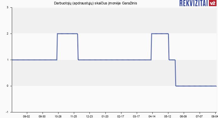 Darbuotojų (apdraustųjų) skaičius įmonėje Garažinis