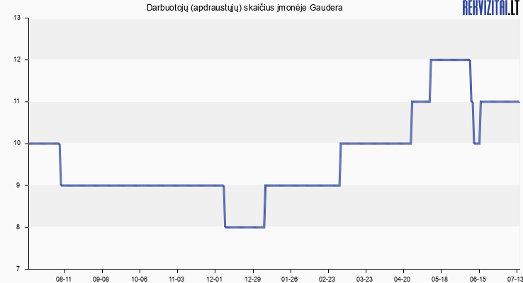 Darbuotojų (apdraustųjų) skaičius įmonėje Gaudera