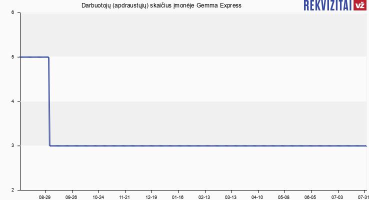 Darbuotojų (apdraustųjų) skaičius įmonėje Gemma Express