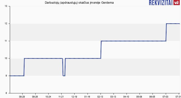 Darbuotojų (apdraustųjų) skaičius įmonėje Gerdema