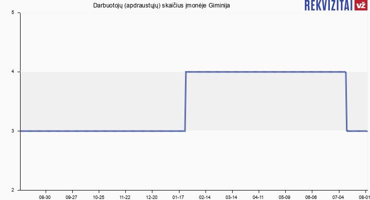 Darbuotojų (apdraustųjų) skaičius įmonėje Giminija