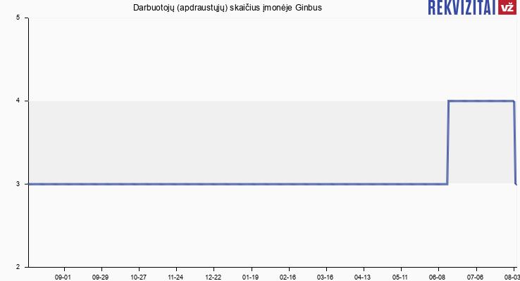 Darbuotojų (apdraustųjų) skaičius įmonėje Ginbus