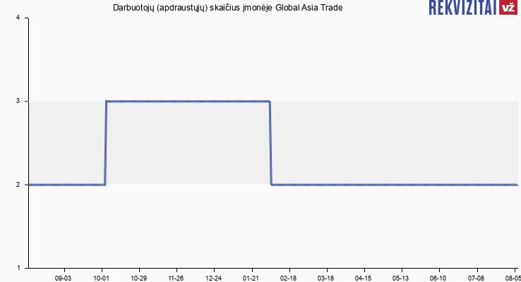 Darbuotojų (apdraustųjų) skaičius įmonėje Global Asia Trade
