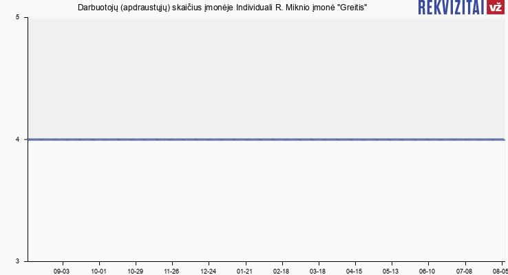 """Darbuotojų (apdraustųjų) skaičius įmonėje Individuali R. Miknio įmonė """"Greitis"""""""