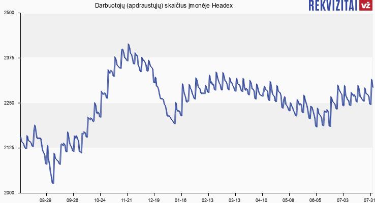 Darbuotojų (apdraustųjų) skaičius įmonėje Headex
