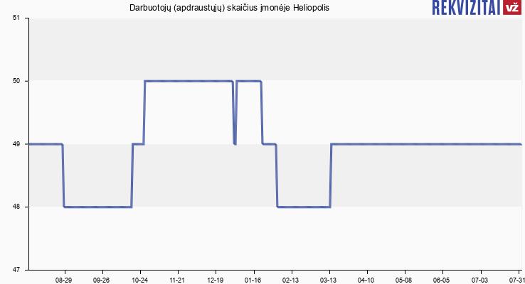 Darbuotojų (apdraustųjų) skaičius įmonėje Heliopolis