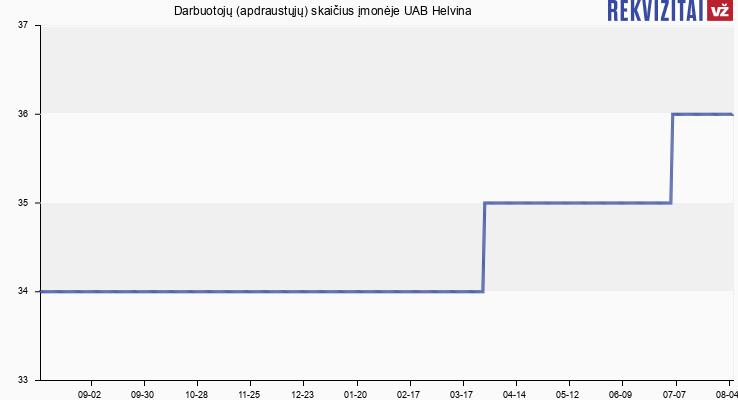 Darbuotojų (apdraustųjų) skaičius įmonėje UAB Helvina
