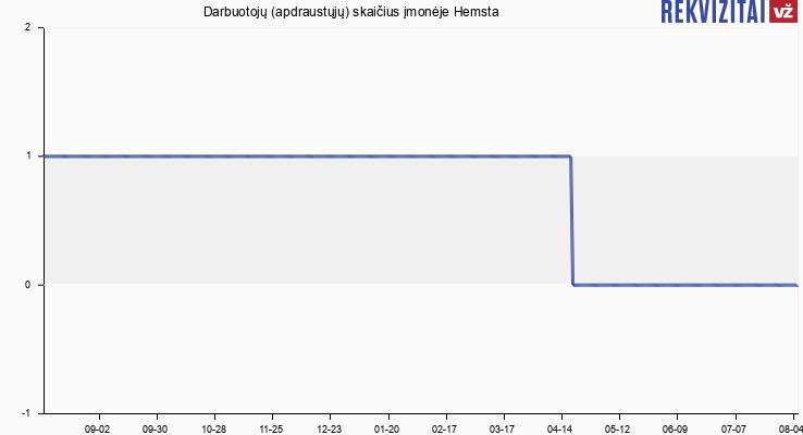 Darbuotojų (apdraustųjų) skaičius įmonėje Hemsta