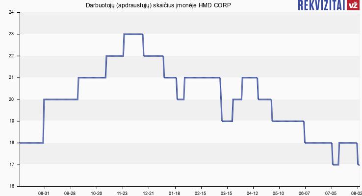 Darbuotojų (apdraustųjų) skaičius įmonėje HMD CORP