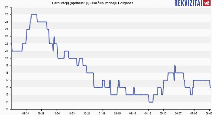 Darbuotojų (apdraustųjų) skaičius įmonėje Holiganas