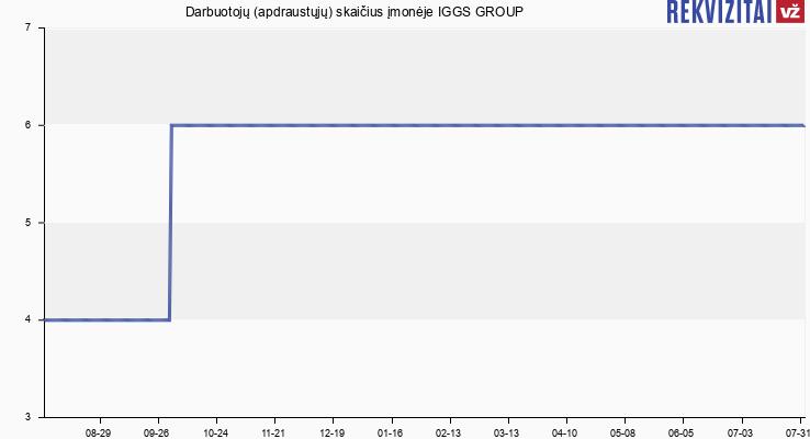Darbuotojų (apdraustųjų) skaičius įmonėje IGGS GROUP