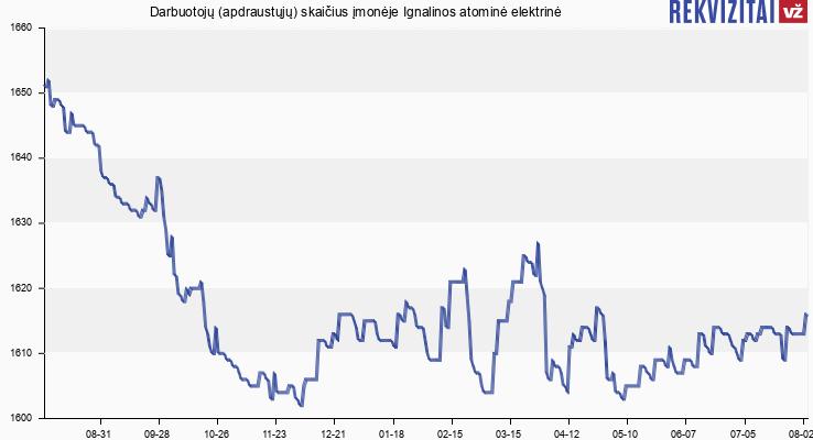 Darbuotojų (apdraustųjų) skaičius įmonėje Ignalinos atominė elektrinė