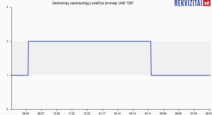 """Darbuotojų (apdraustųjų) skaičius įmonėje UAB """"DB"""""""