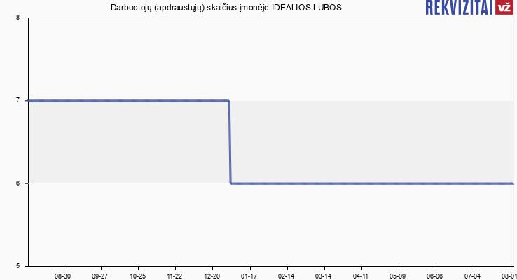 """Darbuotojų (apdraustųjų) skaičius įmonėje IĮ """"Idealios Lubos"""""""