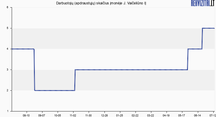 Darbuotojų (apdraustųjų) skaičius įmonėje J. Vaičeliūno IĮ