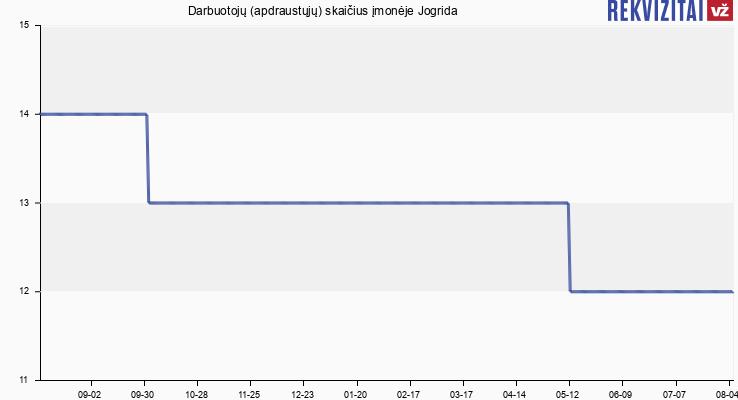 Darbuotojų (apdraustųjų) skaičius įmonėje Jogrida
