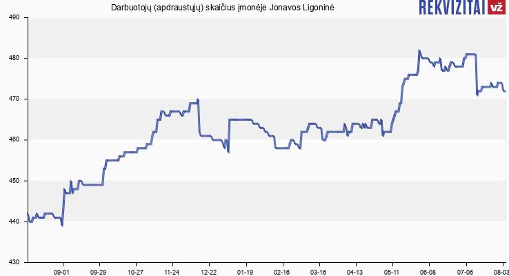 Darbuotojų (apdraustųjų) skaičius įmonėje Jonavos Ligoninė