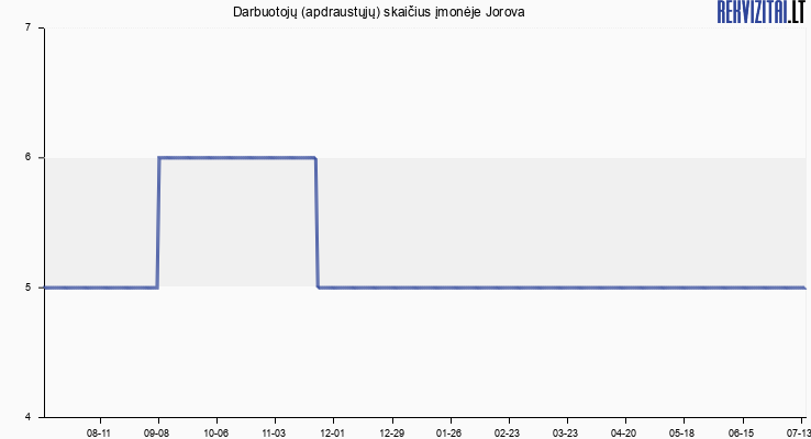 Darbuotojų (apdraustųjų) skaičius įmonėje Jorova