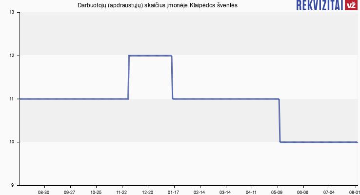 Darbuotojų (apdraustųjų) skaičius įmonėje Klaipėdos šventės