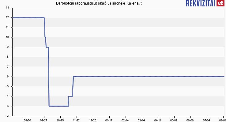 Darbuotojų (apdraustųjų) skaičius įmonėje Kailena.lt