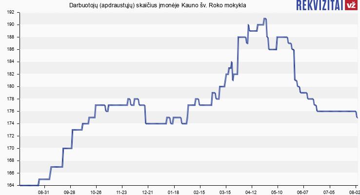 Darbuotojų (apdraustųjų) skaičius įmonėje Kauno specialioji mokykla