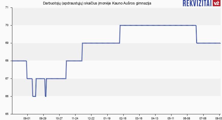 Darbuotojų (apdraustųjų) skaičius įmonėje Kauno Aušros gimnazija