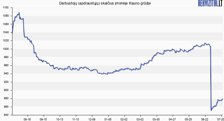 Darbuotojų (apdraustųjų) skaičius įmonėje Kauno Grūdai